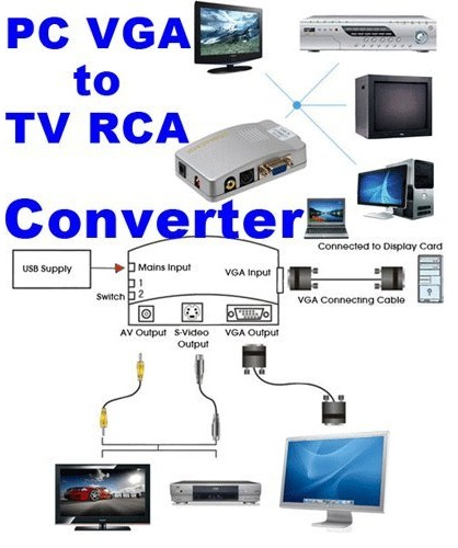 Configuration for the Videosecu PC to TV Converter